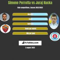 Simone Perrotta vs Juraj Kucka h2h player stats
