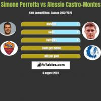 Simone Perrotta vs Alessio Castro-Montes h2h player stats