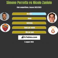 Simone Perrotta vs Nicolo Zaniolo h2h player stats