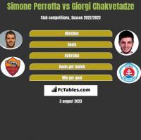 Simone Perrotta vs Giorgi Chakvetadze h2h player stats