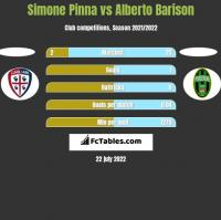 Simone Pinna vs Alberto Barison h2h player stats