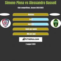 Simone Pinna vs Alessandro Bassoli h2h player stats