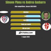 Simone Pinna vs Andrea Gasbarro h2h player stats