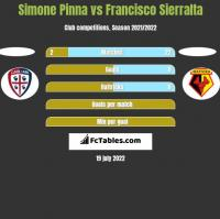 Simone Pinna vs Francisco Sierralta h2h player stats