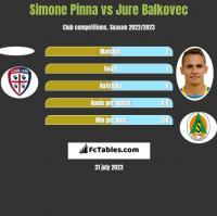 Simone Pinna vs Jure Balkovec h2h player stats