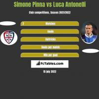 Simone Pinna vs Luca Antonelli h2h player stats