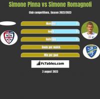 Simone Pinna vs Simone Romagnoli h2h player stats