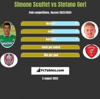 Simone Scuffet vs Stefano Gori h2h player stats
