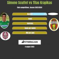 Simone Scuffet vs Titas Krapikas h2h player stats