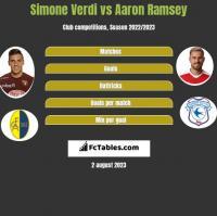 Simone Verdi vs Aaron Ramsey h2h player stats