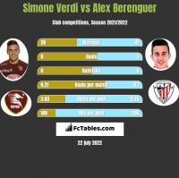 Simone Verdi vs Alex Berenguer h2h player stats