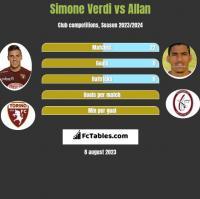 Simone Verdi vs Allan h2h player stats