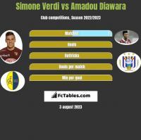 Simone Verdi vs Amadou Diawara h2h player stats