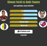 Simone Verdi vs Amin Younes h2h player stats