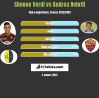 Simone Verdi vs Andrea Belotti h2h player stats