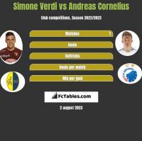 Simone Verdi vs Andreas Cornelius h2h player stats