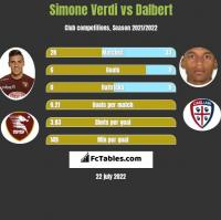 Simone Verdi vs Dalbert h2h player stats