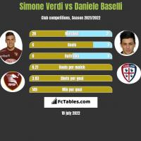Simone Verdi vs Daniele Baselli h2h player stats