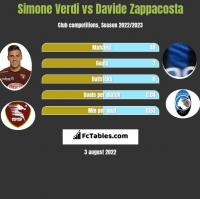 Simone Verdi vs Davide Zappacosta h2h player stats