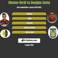 Simone Verdi vs Douglas Costa h2h player stats