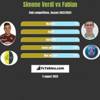 Simone Verdi vs Fabian h2h player stats