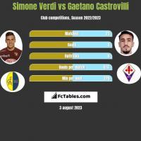 Simone Verdi vs Gaetano Castrovilli h2h player stats