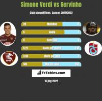 Simone Verdi vs Gervinho h2h player stats