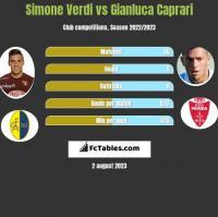 Simone Verdi vs Gianluca Caprari h2h player stats