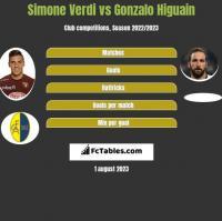 Simone Verdi vs Gonzalo Higuain h2h player stats