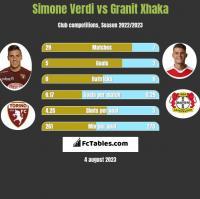 Simone Verdi vs Granit Xhaka h2h player stats