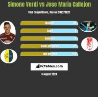 Simone Verdi vs Jose Maria Callejon h2h player stats
