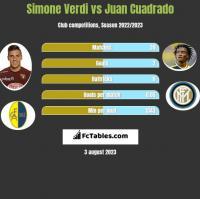 Simone Verdi vs Juan Cuadrado h2h player stats