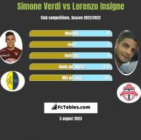 Simone Verdi vs Lorenzo Insigne h2h player stats