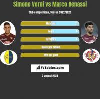 Simone Verdi vs Marco Benassi h2h player stats