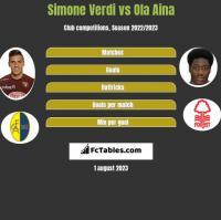 Simone Verdi vs Ola Aina h2h player stats