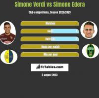 Simone Verdi vs Simone Edera h2h player stats