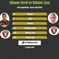 Simone Verdi vs Simone Zaza h2h player stats