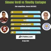 Simone Verdi vs Timothy Castagne h2h player stats