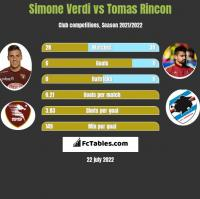 Simone Verdi vs Tomas Rincon h2h player stats