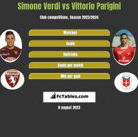 Simone Verdi vs Vittorio Parigini h2h player stats