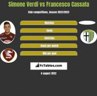 Simone Verdi vs Francesco Cassata h2h player stats