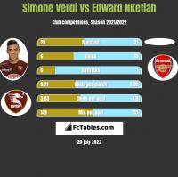 Simone Verdi vs Edward Nketiah h2h player stats