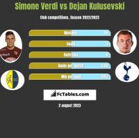 Simone Verdi vs Dejan Kulusevski h2h player stats