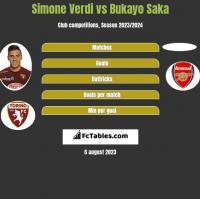 Simone Verdi vs Bukayo Saka h2h player stats