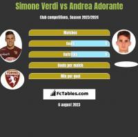 Simone Verdi vs Andrea Adorante h2h player stats
