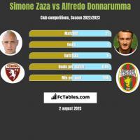 Simone Zaza vs Alfredo Donnarumma h2h player stats