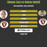 Simone Zaza vs Andrea Belotti h2h player stats