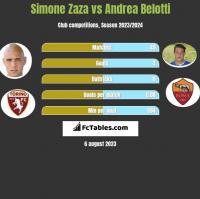 Simone Zaza vs Andrea Belotti h2h player stats