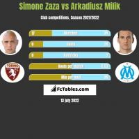 Simone Zaza vs Arkadiusz Milik h2h player stats