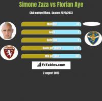Simone Zaza vs Florian Aye h2h player stats